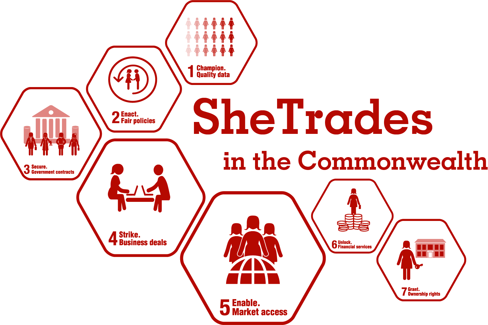 SheTrades in the Commonwealth