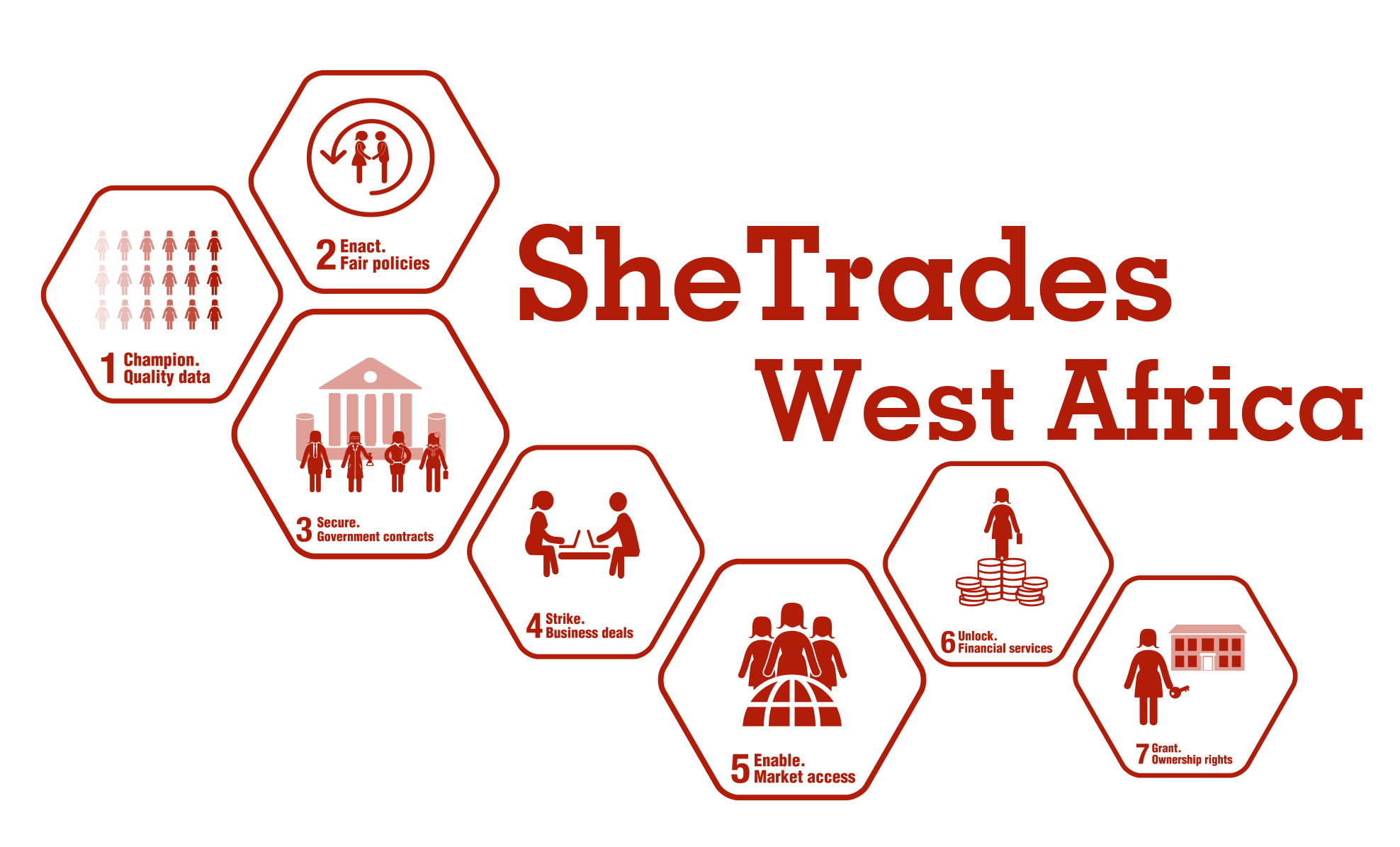 SheTrades África Occidental