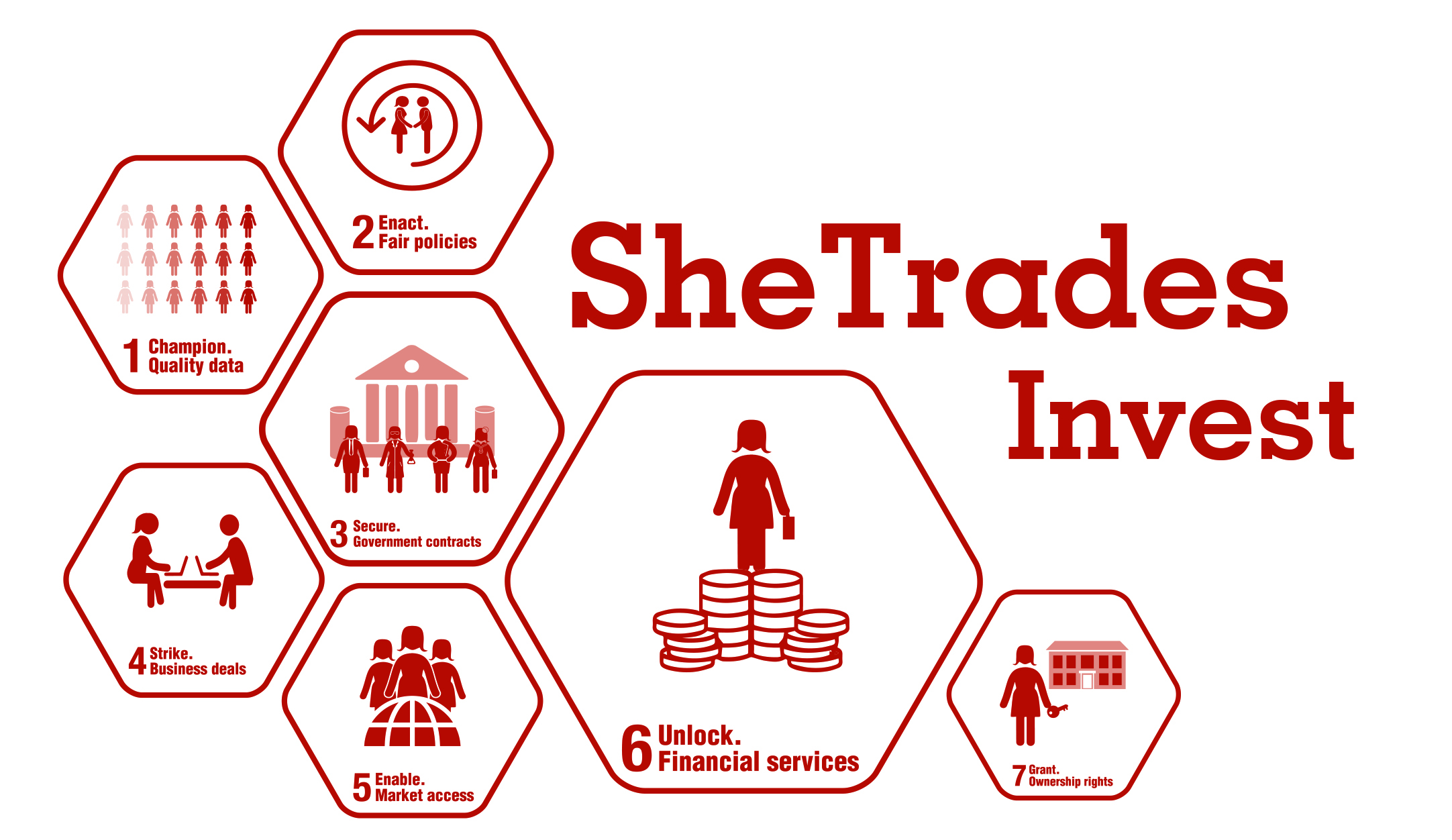 SheTrades Invest
