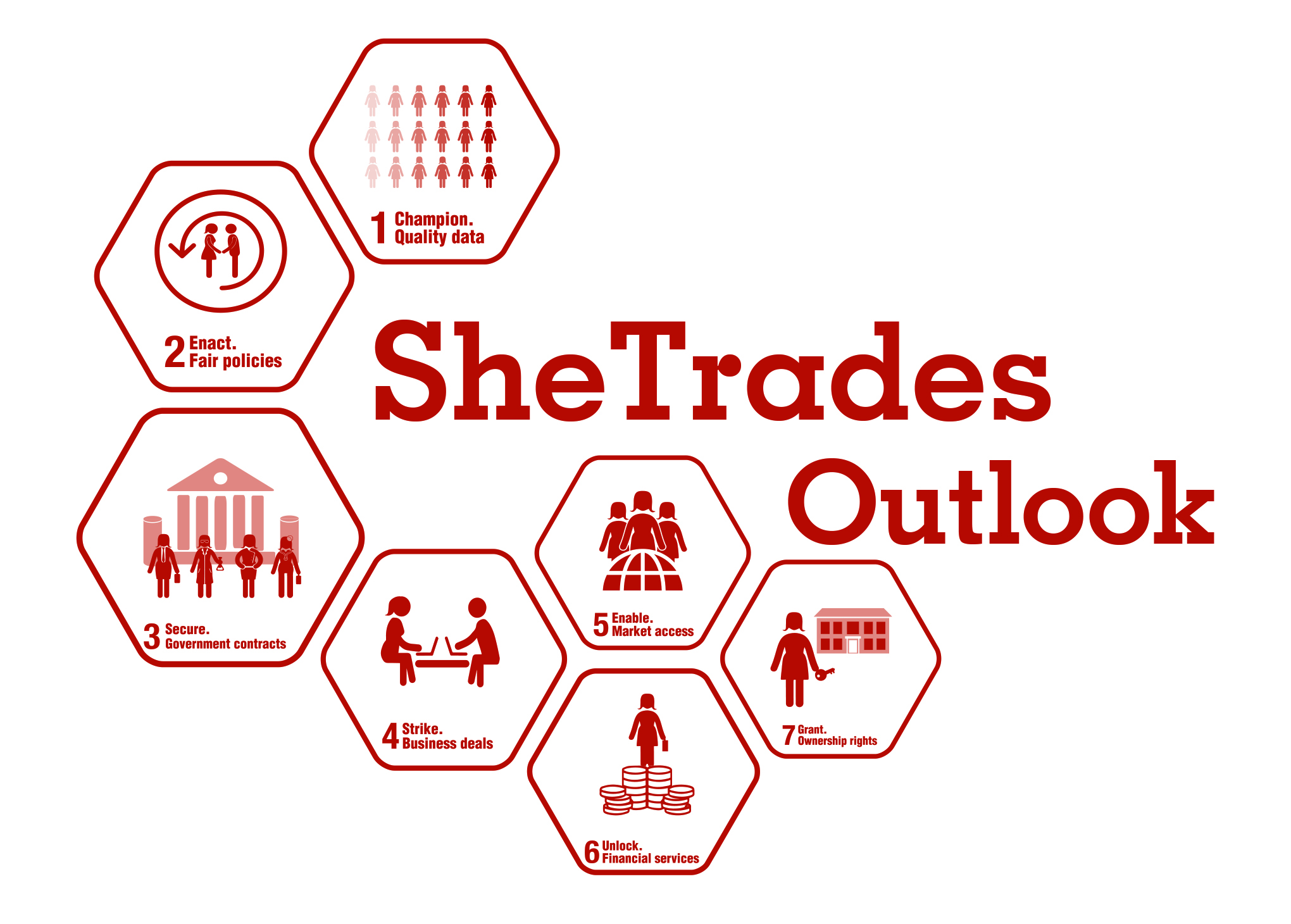 SheTrades Outlook