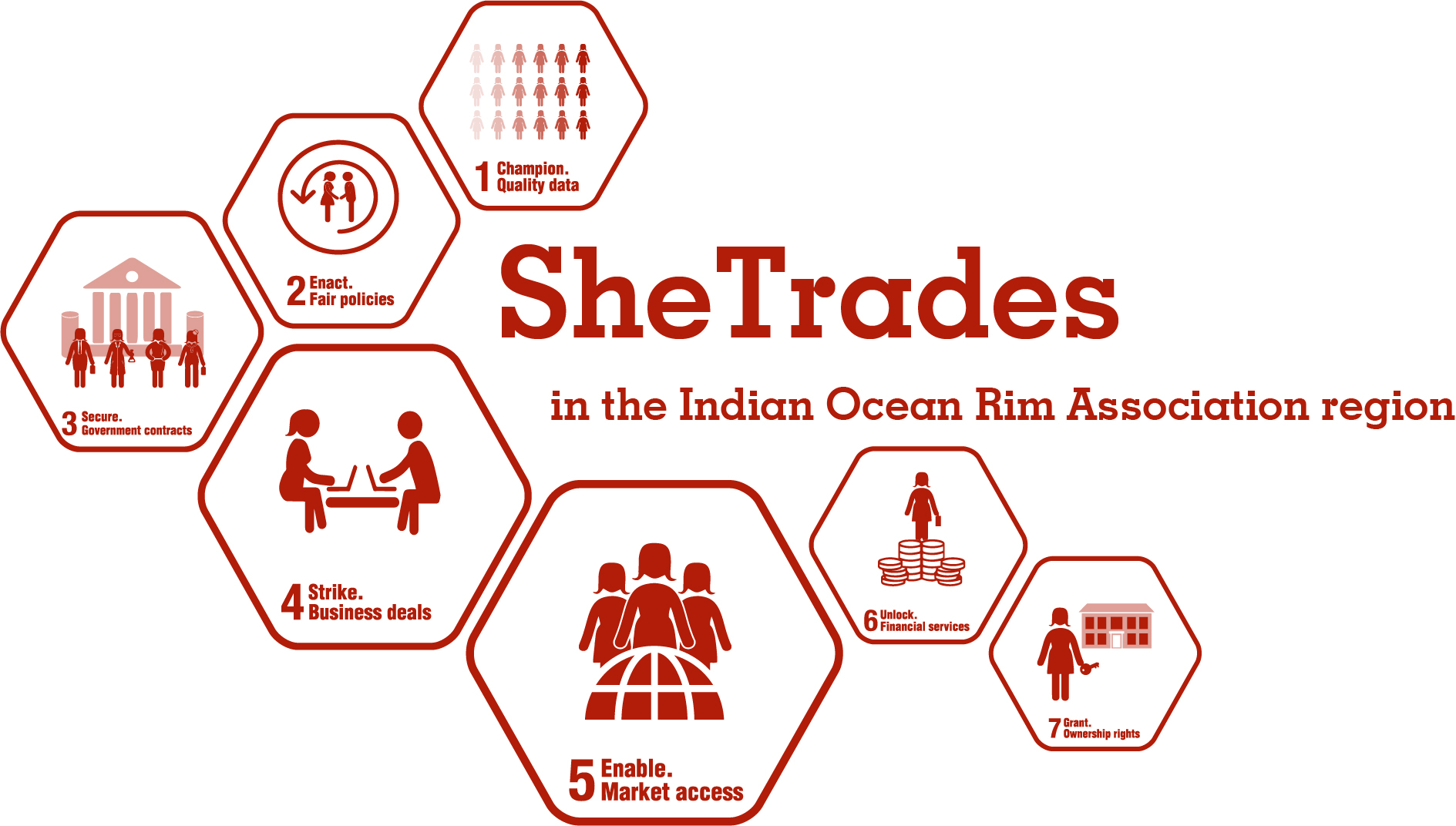 SheTrades in the IORA region
