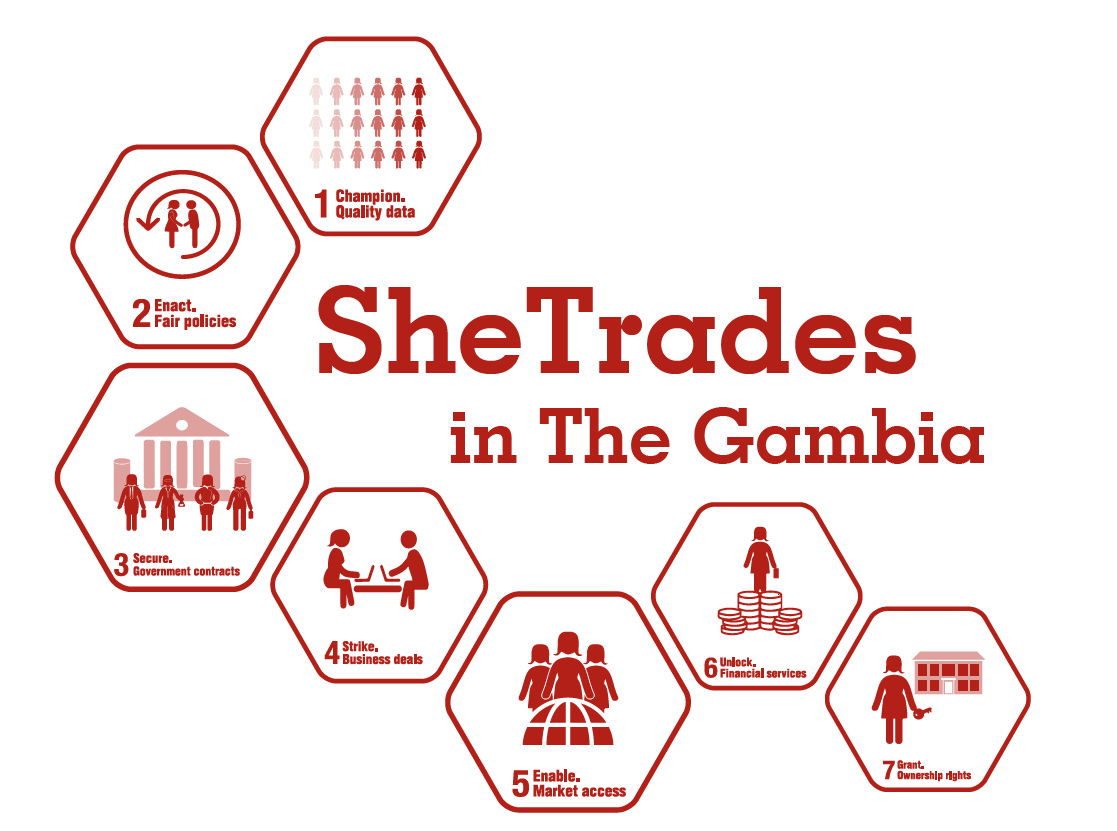 SheTrades in The Gambia